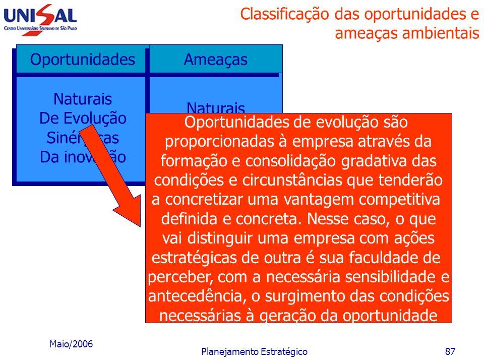 Maio/2006 Planejamento Estratégico86 Classificação das oportunidades e ameaças ambientais Naturais De Evolução Sinérgicas Da inovação Naturais De Evol