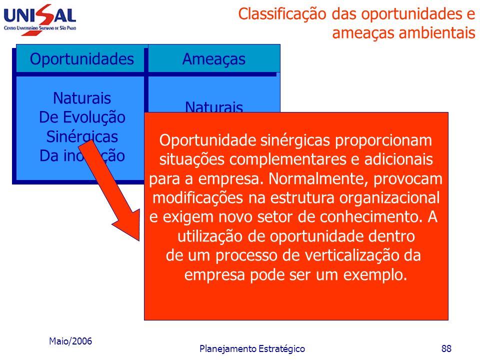 Maio/2006 Planejamento Estratégico87 Classificação das oportunidades e ameaças ambientais Naturais De Evolução Sinérgicas Da inovação Naturais De Evol
