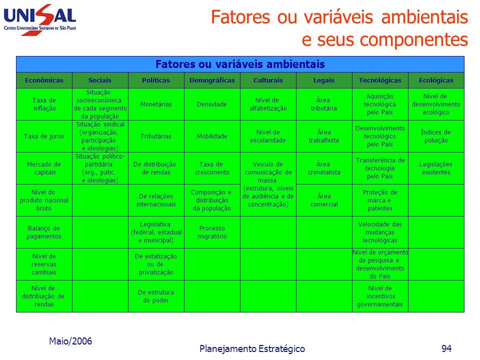 Maio/2006 Planejamento Estratégico93 Diagnóstico Estratégico Tempo Lucro Ação de um ponto forte Expectativa de resultado da empresa Ação de um ponto f