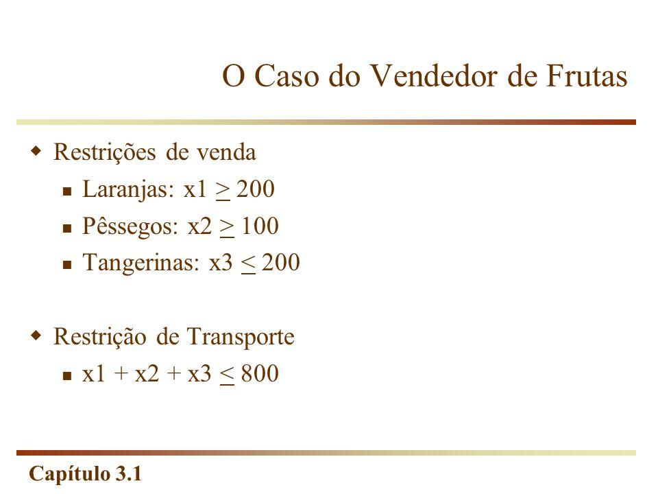 Capítulo 3.1 Restrições de venda Laranjas: x1 > 200 Pêssegos: x2 > 100 Tangerinas: x3 < 200 Restrição de Transporte x1 + x2 + x3 < 800 O Caso do Vende