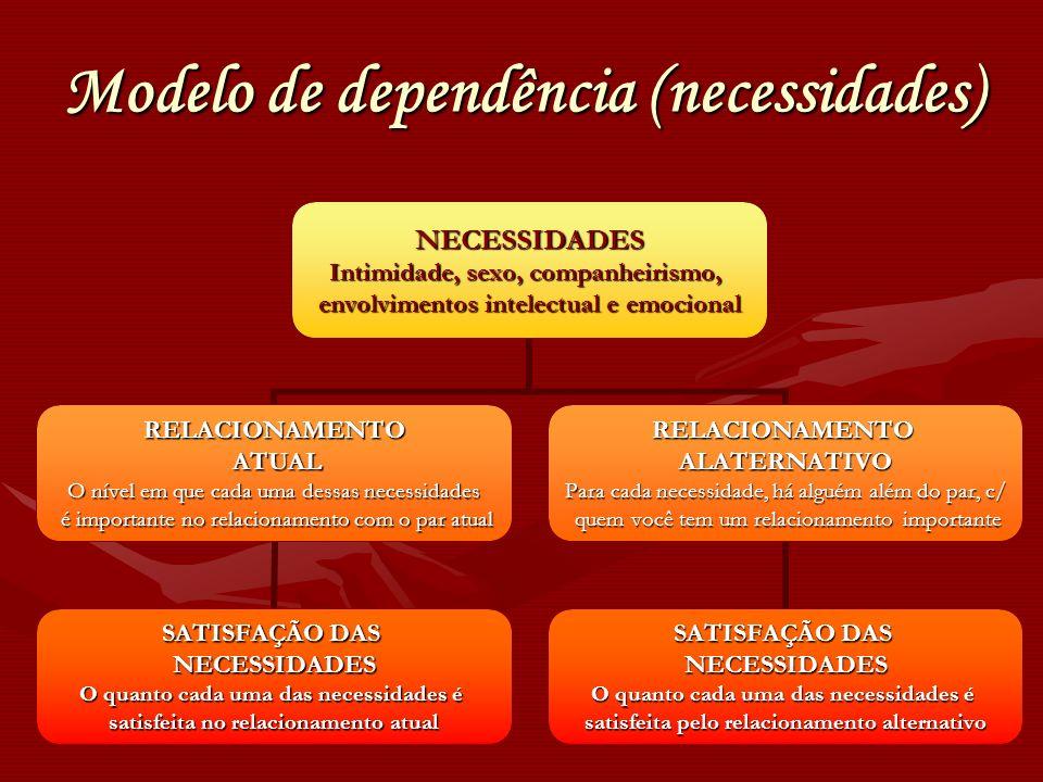 Modelo de dependência (necessidades) NECESSIDADES Intimidade, sexo, companheirismo, envolvimentos intelectual e emocional RELACIONAMENTO ATUAL ATUAL O