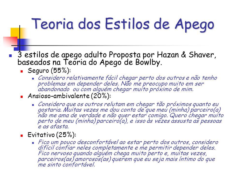 Teoria dos Estilos de Apego 3 estilos de apego adulto Proposta por Hazan & Shaver, baseados na Teoria do Apego de Bowlby. Seguro (55%): Considero rela