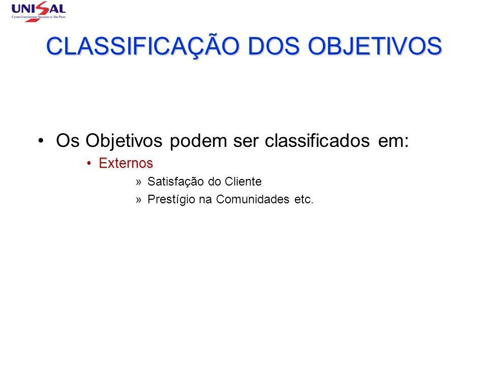 CLASSIFICAÇÃO DOS OBJETIVOS Os Objetivos podem ser classificados em: ExternosExternos »Satisfação do Cliente »Prestígio na Comunidades etc.