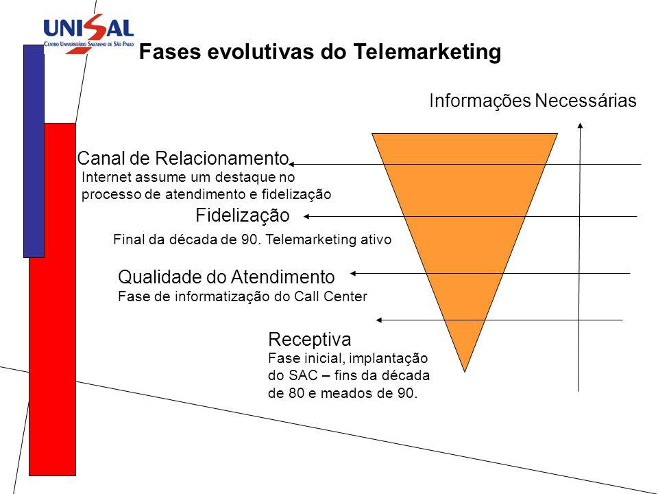 Fases evolutivas do Telemarketing Canal de Relacionamento Fidelização Qualidade do Atendimento Receptiva Informações Necessárias Fase inicial, implant