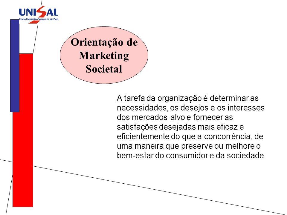 Orientação de Marketing Societal A tarefa da organização é determinar as necessidades, os desejos e os interesses dos mercados-alvo e fornecer as sati