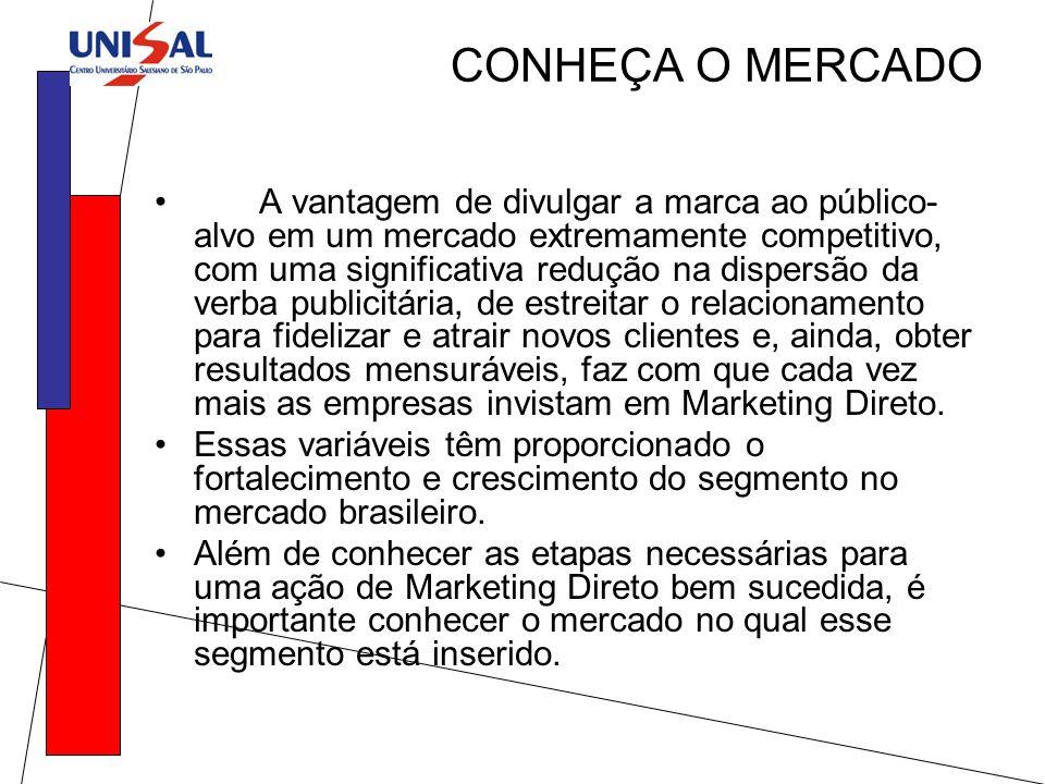 CONHEÇA O MERCADO A vantagem de divulgar a marca ao público- alvo em um mercado extremamente competitivo, com uma significativa redução na dispersão d
