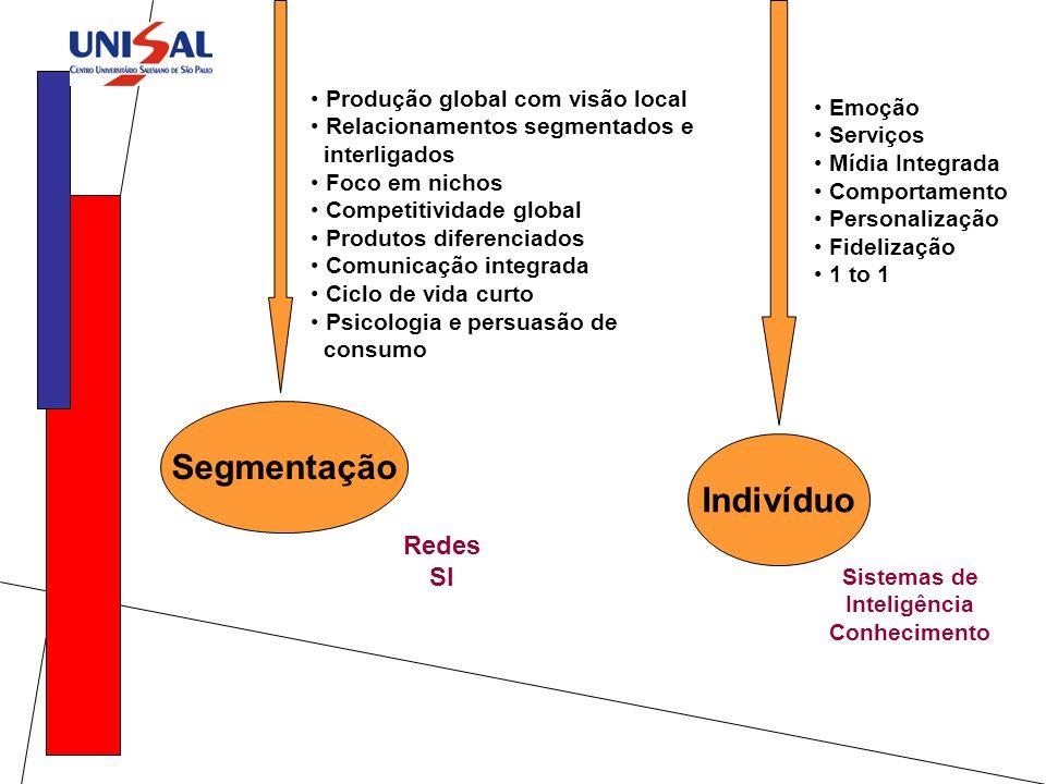 Segmentação Redes SI Produção global com visão local Relacionamentos segmentados e interligados Foco em nichos Competitividade global Produtos diferen