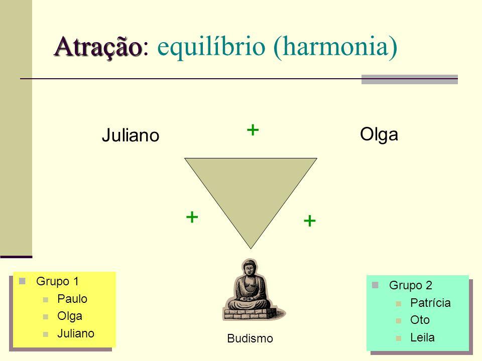 Atração Atração: equilíbrio (harmonia) Juliano Olga + + + Budismo Grupo 1 Paulo Olga Juliano Grupo 1 Paulo Olga Juliano Grupo 2 Patrícia Oto Leila Gru
