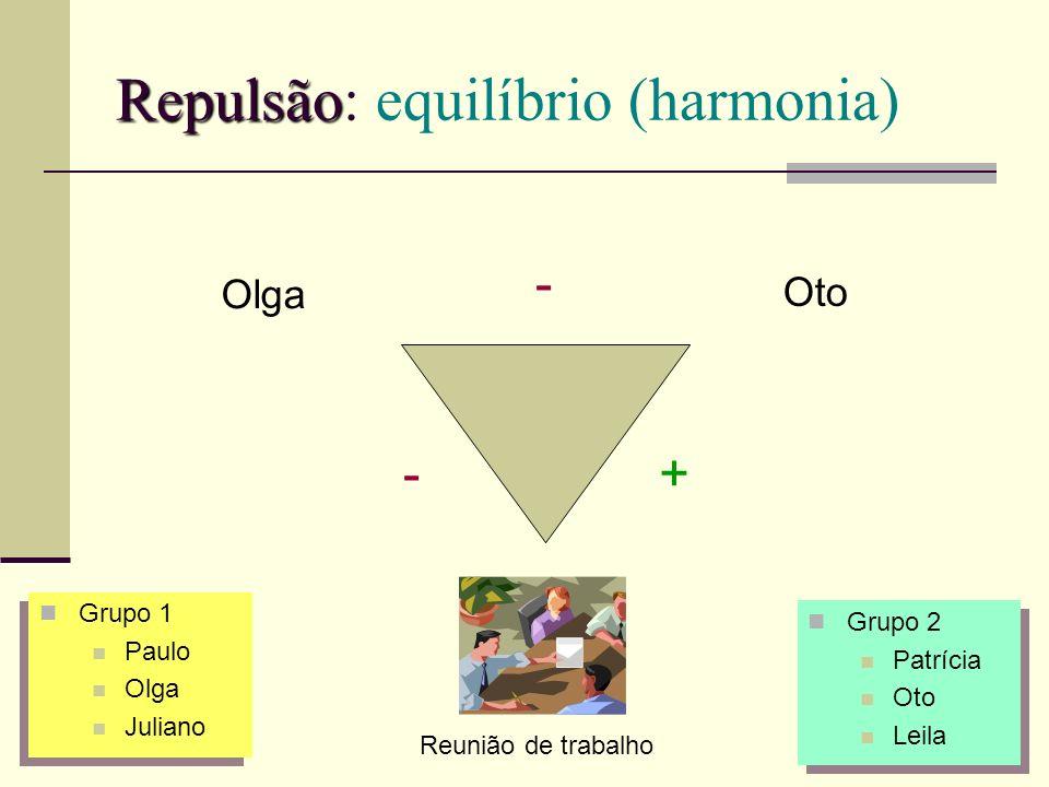 Repulsão Repulsão: equilíbrio (harmonia) Olga Oto - -+ Reunião de trabalho Grupo 1 Paulo Olga Juliano Grupo 1 Paulo Olga Juliano Grupo 2 Patrícia Oto