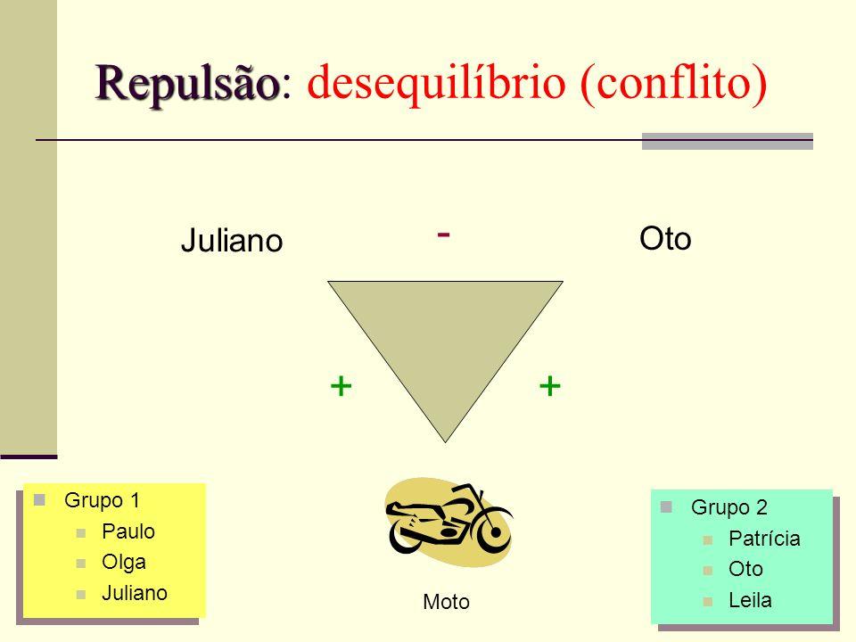Repulsão Repulsão: desequilíbrio (conflito) Juliano Oto - ++ Moto Grupo 1 Paulo Olga Juliano Grupo 1 Paulo Olga Juliano Grupo 2 Patrícia Oto Leila Gru