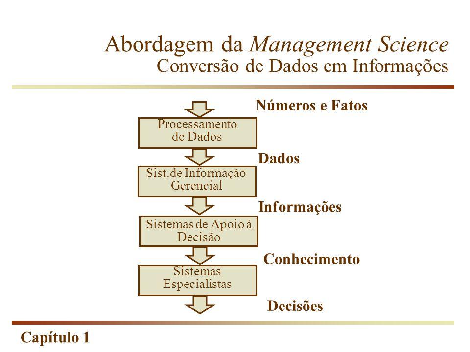 Capítulo 1 Sistemas de Apoio à Decisão Abordagem da Management Science Conversão de Dados em Informações Números e Fatos Processamento de Dados Sist.d