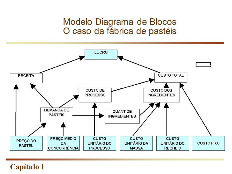 Capítulo 1 Modelo Diagrama de Blocos O caso da fábrica de pastéis