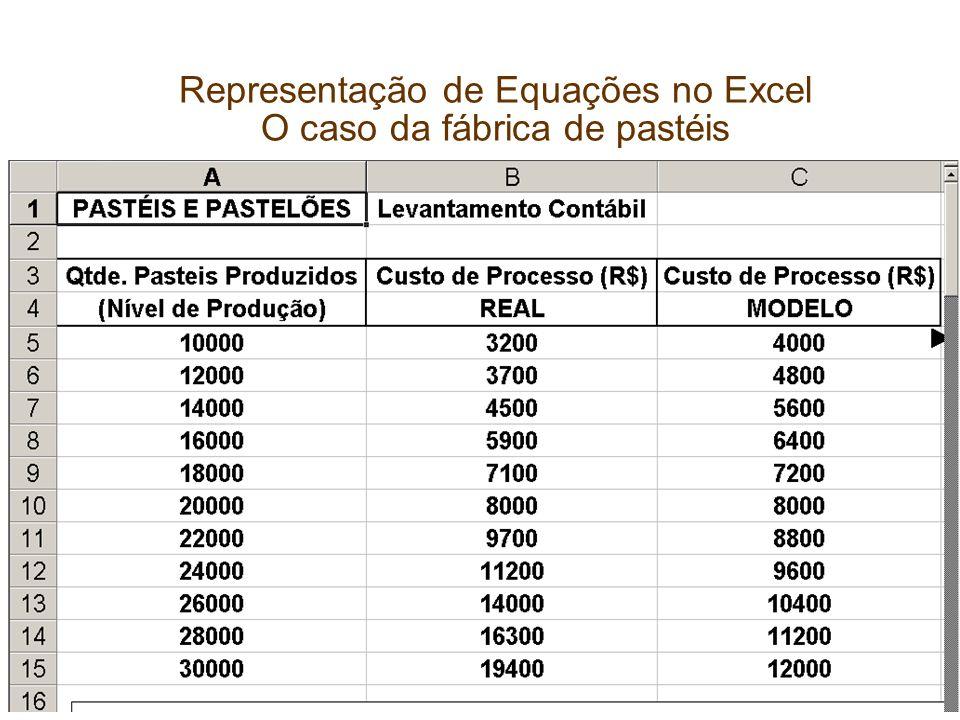 Capítulo 1 Representação de Equações no Excel O caso da fábrica de pastéis