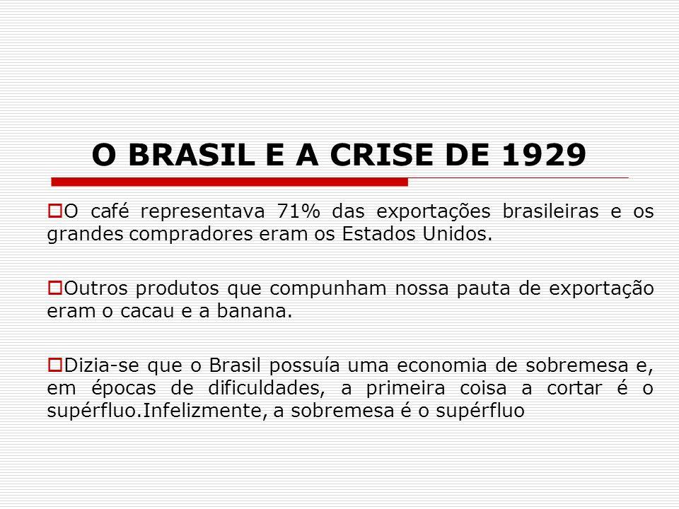 O BRASIL E A CRISE DE 1929 O café representava 71% das exportações brasileiras e os grandes compradores eram os Estados Unidos. Outros produtos que co