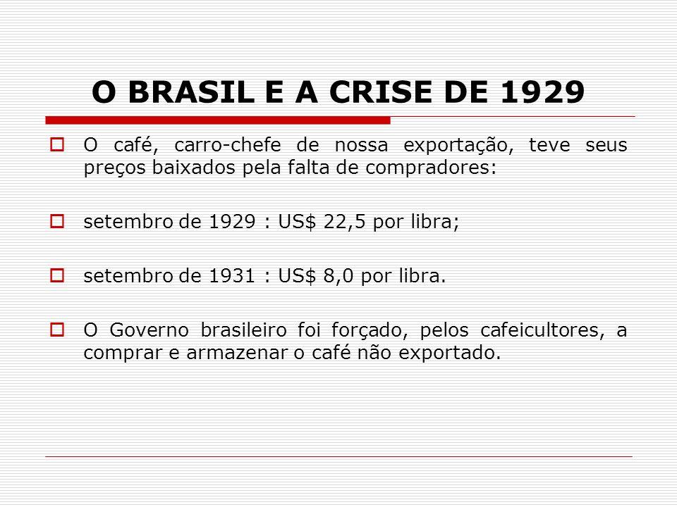 O BRASIL E A CRISE DE 1929 O café, carro-chefe de nossa exportação, teve seus preços baixados pela falta de compradores: setembro de 1929 : US$ 22,5 p