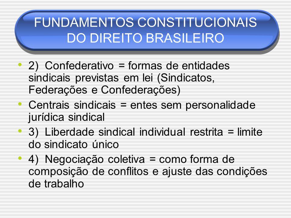 FUNDAMENTOS CONSTITUCIONAIS DO DIREITO BRASILEIRO 2) Confederativo = formas de entidades sindicais previstas em lei (Sindicatos, Federações e Confeder