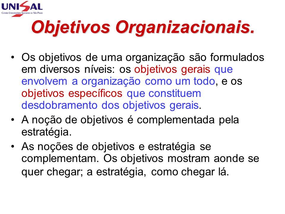 Definição de Objetivos.O que são objetivos .