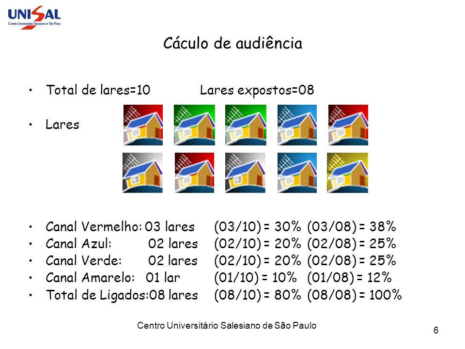 Centro Universitário Salesiano de São Paulo 6 Cáculo de audiência Total de lares=10 Lares expostos=08 Lares Canal Vermelho: 03 lares (03/10) = 30%(03/
