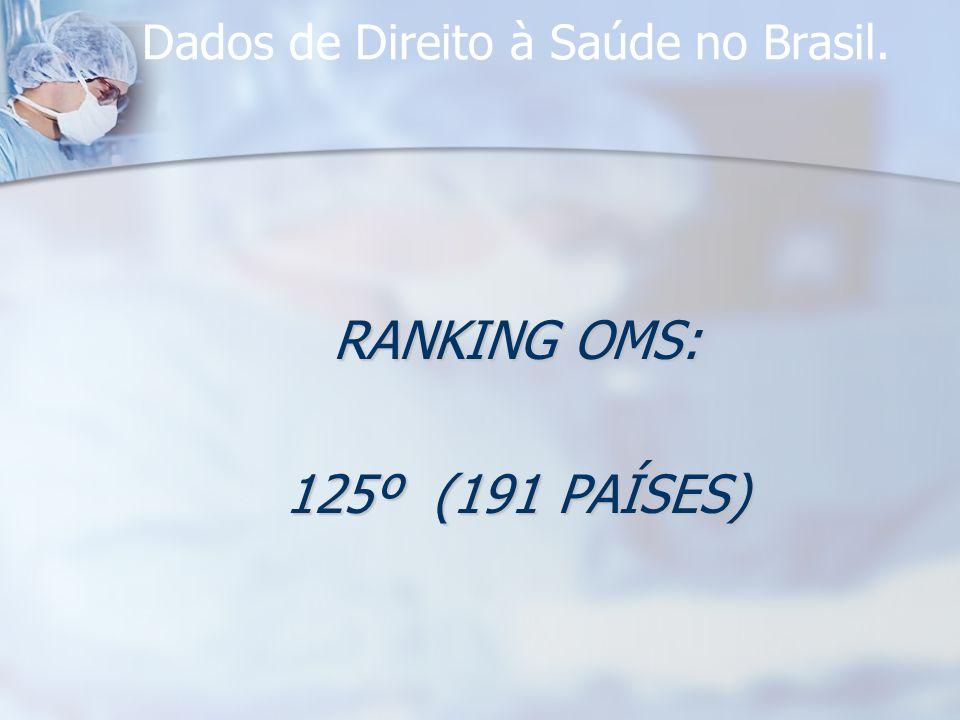 Dados de Direito à Saúde no Brasil. RANKING OMS: 125º (191 PAÍSES)