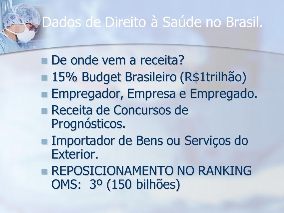 Dados de Direito à Saúde no Brasil. De onde vem a receita? De onde vem a receita? 15% Budget Brasileiro (R$1trilhão) 15% Budget Brasileiro (R$1trilhão
