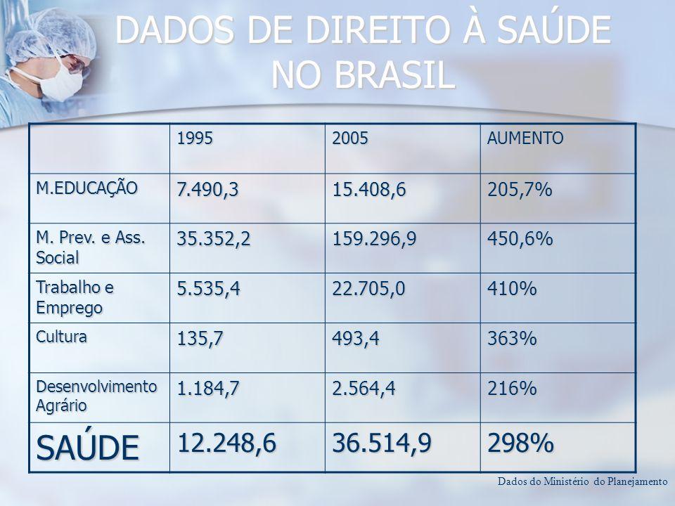 DADOS DE DIREITO À SAÚDE NO BRASIL 19952005AUMENTO M.EDUCAÇÃO7.490,315.408,6205,7% M. Prev. e Ass. Social 35.352,2159.296,9450,6% Trabalho e Emprego 5