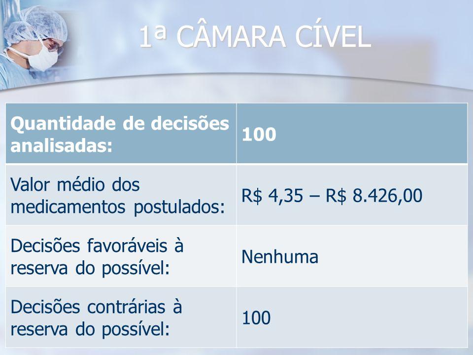 1ª CÂMARA CÍVEL Quantidade de decisões analisadas: 100 Valor médio dos medicamentos postulados: R$ 4,35 – R$ 8.426,00 Decisões favoráveis à reserva do