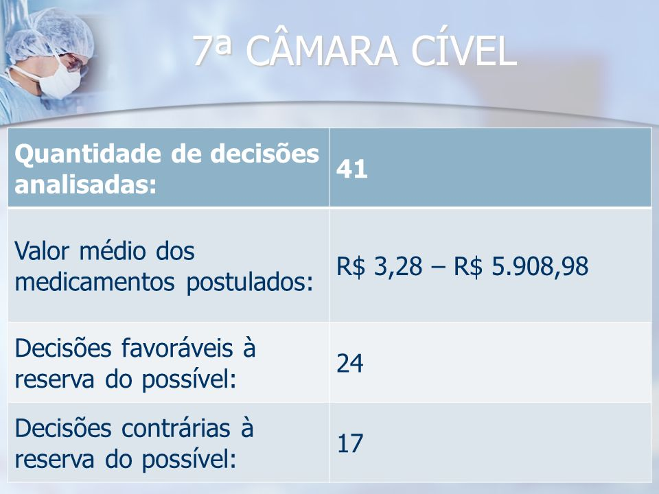7ª CÂMARA CÍVEL Quantidade de decisões analisadas: 41 Valor médio dos medicamentos postulados: R$ 3,28 – R$ 5.908,98 Decisões favoráveis à reserva do