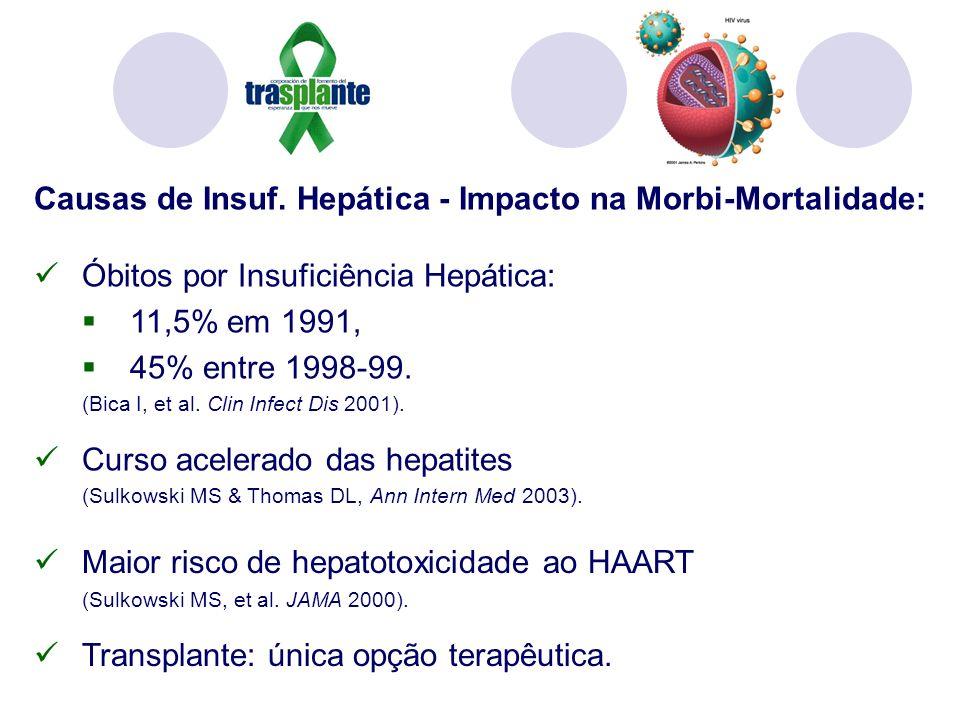 Causas de Insuf. Hepática - Impacto na Morbi-Mortalidade: Óbitos por Insuficiência Hepática: 11,5% em 1991, 45% entre 1998-99. (Bica I, et al. Clin In