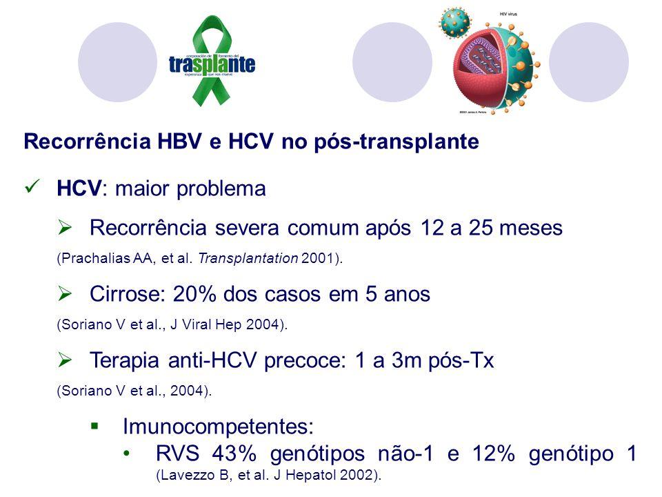 Recorrência HBV e HCV no pós-transplante HCV: maior problema Recorrência severa comum após 12 a 25 meses (Prachalias AA, et al. Transplantation 2001).