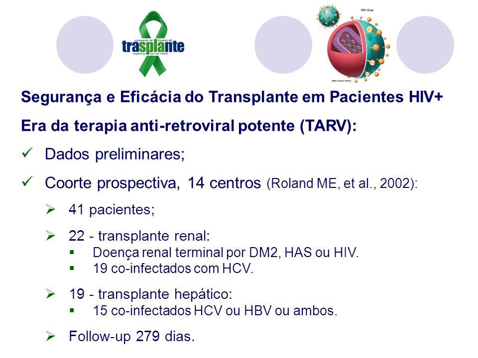 Segurança e Eficácia do Transplante em Pacientes HIV+ Era da terapia anti-retroviral potente (TARV): Dados preliminares; Coorte prospectiva, 14 centros (Roland ME, et al., 2002): 41 pacientes; 22 - transplante renal: Doença renal terminal por DM2, HAS ou HIV.