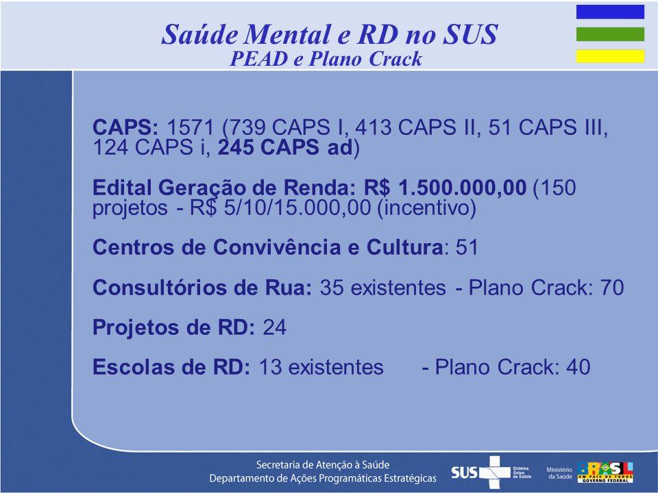 Saúde Mental e RD no SUS PEAD e Plano Crack CAPS: 1571 (739 CAPS I, 413 CAPS II, 51 CAPS III, 124 CAPS i, 245 CAPS ad) Edital Geração de Renda: R$ 1.5