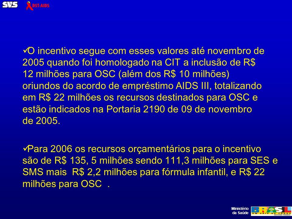 Ministério da Saúde O incentivo segue com esses valores até novembro de 2005 quando foi homologado na CIT a inclusão de R$ 12 milhões para OSC (além dos R$ 10 milhões) oriundos do acordo de empréstimo AIDS III, totalizando em R$ 22 milhões os recursos destinados para OSC e estão indicados na Portaria 2190 de 09 de novembro de 2005.