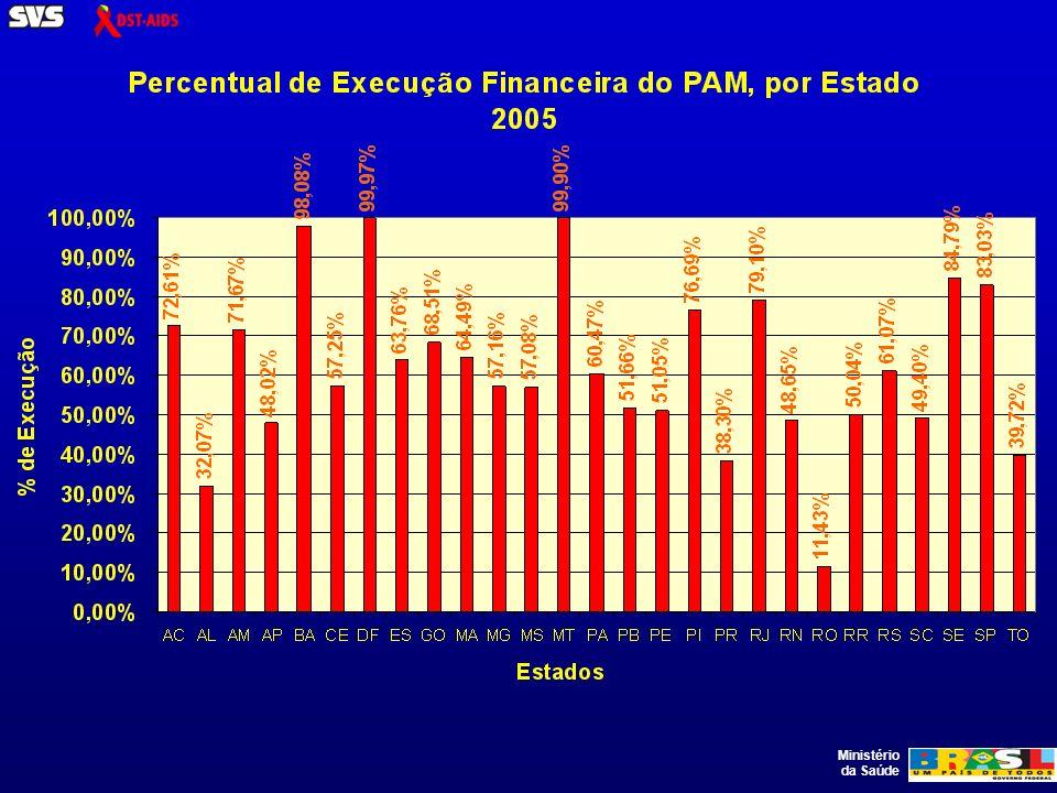 Ministério da Saúde Intensificação do intercâmbio entre estados e municípios nas reuniões Macroregionais Aumento do valor anual de transferência para estados e municípios.