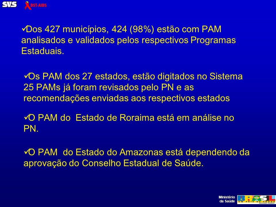 Ministério da Saúde Dos 427 municípios, 424 (98%) estão com PAM analisados e validados pelos respectivos Programas Estaduais.