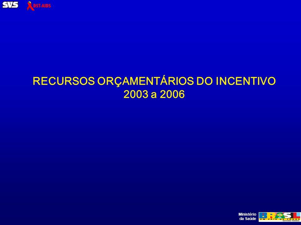 Ministério da Saúde RECURSOS ORÇAMENTÁRIOS DO INCENTIVO 2003 a 2006