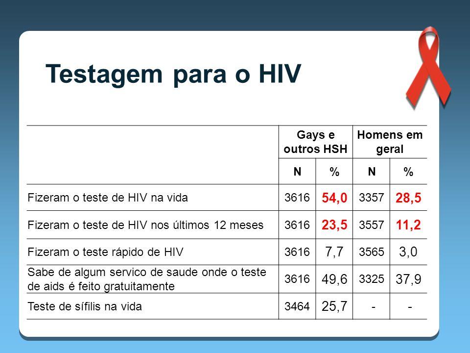 Gays e outros HSH Homens em geral N%N% Fizeram o teste de HIV na vida3616 54,0 3357 28,5 Fizeram o teste de HIV nos últimos 12 meses3616 23,5 3557 11,2 Fizeram o teste rápido de HIV3616 7,7 3565 3,0 Sabe de algum servico de saude onde o teste de aids é feito gratuitamente 3616 49,6 3325 37,9 Teste de sífilis na vida3464 25,7 - -