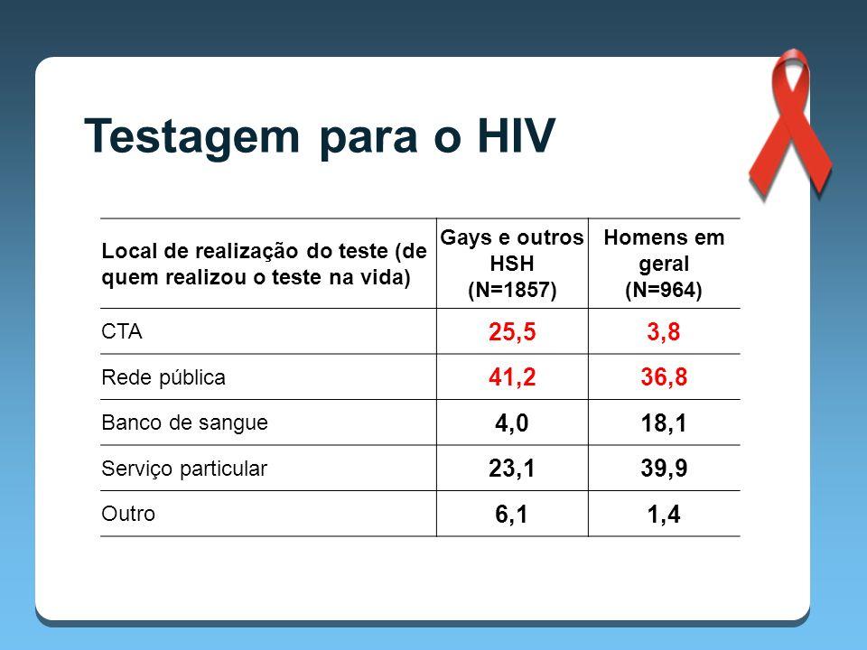 Local de realização do teste (de quem realizou o teste na vida) Gays e outros HSH (N=1857) Homens em geral (N=964) CTA 25,53,8 Rede pública 41,236,8 Banco de sangue 4,018,1 Serviço particular 23,139,9 Outro 6,11,4 Testagem para o HIV
