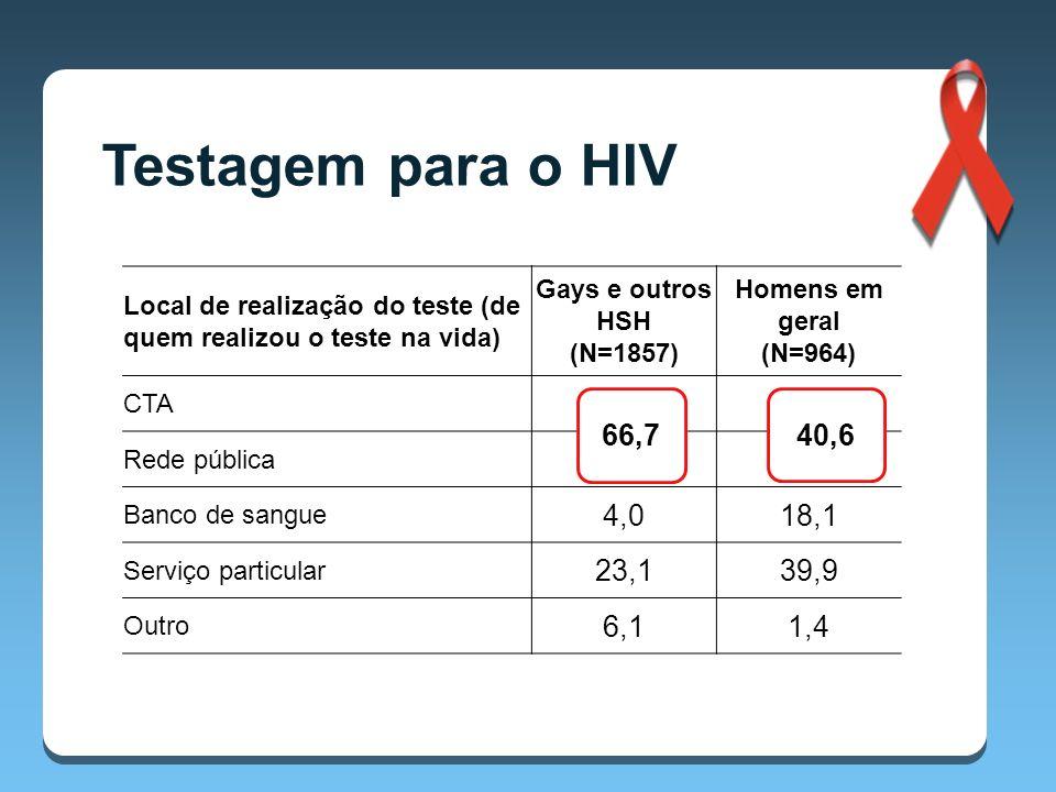 Local de realização do teste (de quem realizou o teste na vida) Gays e outros HSH (N=1857) Homens em geral (N=964) CTA 25,53,8 Rede pública 41,236,8 Banco de sangue 4,018,1 Serviço particular 23,139,9 Outro 6,11,4 Testagem para o HIV 66,7 40,6