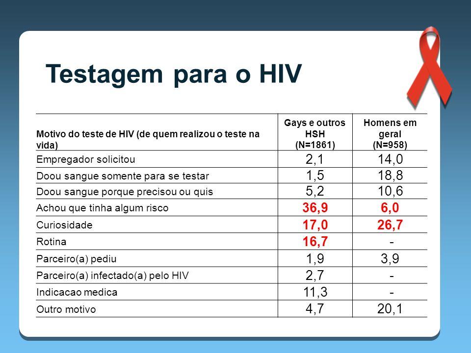 Motivo do teste de HIV (de quem realizou o teste na vida) Gays e outros HSH (N=1861) Homens em geral (N=958) Empregador solicitou 2,114,0 Doou sangue somente para se testar 1,518,8 Doou sangue porque precisou ou quis 5,210,6 Achou que tinha algum risco 36,96,0 Curiosidade 17,026,7 Rotina 16,7 - Parceiro(a) pediu 1,93,9 Parceiro(a) infectado(a) pelo HIV 2,7 - Indicacao medica 11,3 - Outro motivo 4,720,1 Testagem para o HIV