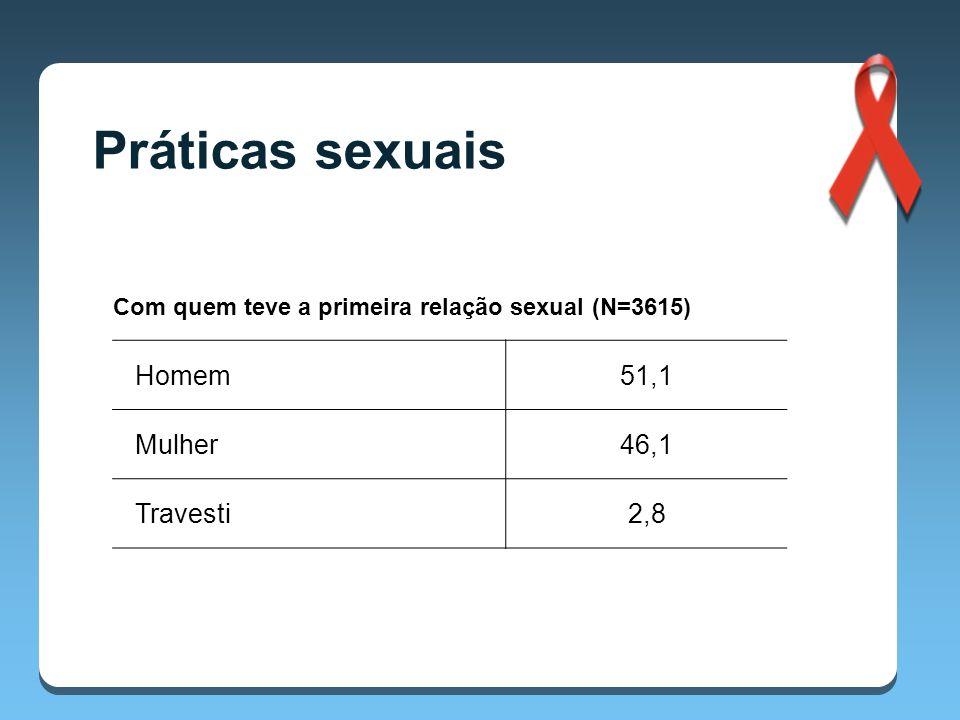 Com quem teve a primeira relação sexual (N=3615) Homem51,1 Mulher46,1 Travesti2,8 Práticas sexuais