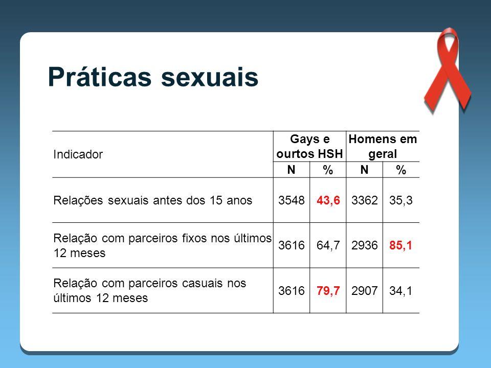 Indicador Gays e ourtos HSH Homens em geral N%N% Relações sexuais antes dos 15 anos354843,6336235,3 Relação com parceiros fixos nos últimos 12 meses 361664,7293685,1 Relação com parceiros casuais nos últimos 12 meses 361679,7290734,1 Práticas sexuais