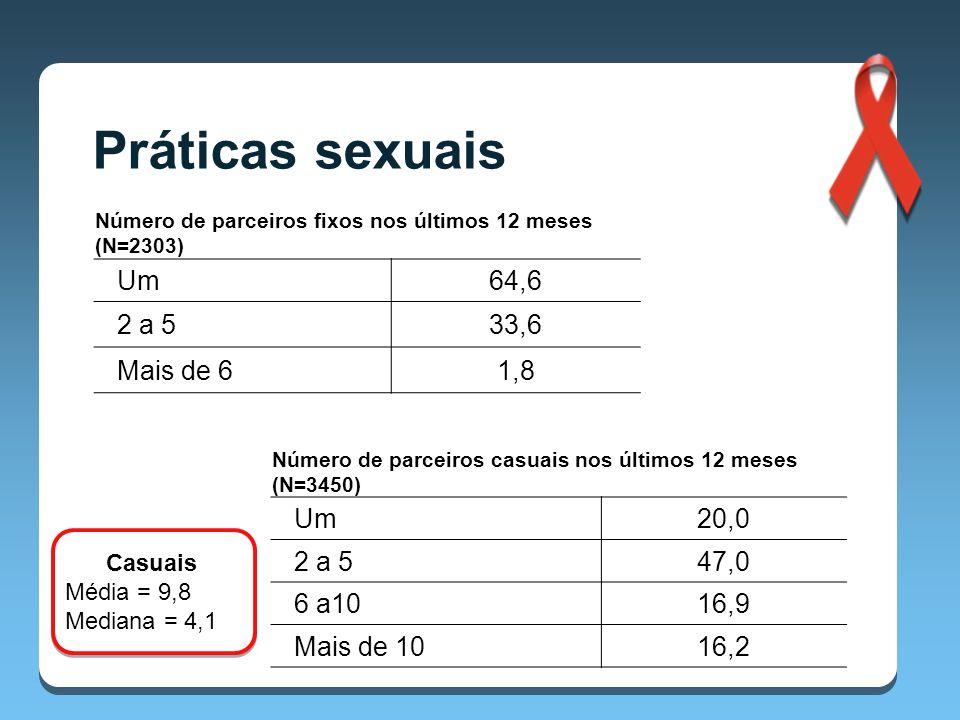 Casuais Média = 9,8 Mediana = 4,1 Número de parceiros casuais nos últimos 12 meses (N=3450) Um20,0 2 a 547,0 6 a1016,9 Mais de 1016,2 Número de parceiros fixos nos últimos 12 meses (N=2303) Um64,6 2 a 533,6 Mais de 61,8 Práticas sexuais