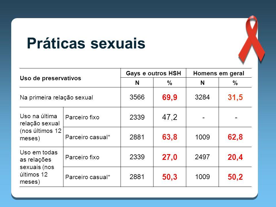 Uso de preservativos Gays e outros HSHHomens em geral N%N% Na primeira relação sexual 3566 69,9 3284 31,5 Uso na última relação sexual (nos últimos 12 meses) Parceiro fixo 2339 47,2 - - Parceiro casual* 2881 63,8 1009 62,8 Uso em todas as relações sexuais (nos últimos 12 meses) Parceiro fixo 2339 27,0 2497 20,4 Parceiro casual* 2881 50,3 1009 50,2 Práticas sexuais * Não é estatisticamente significativo