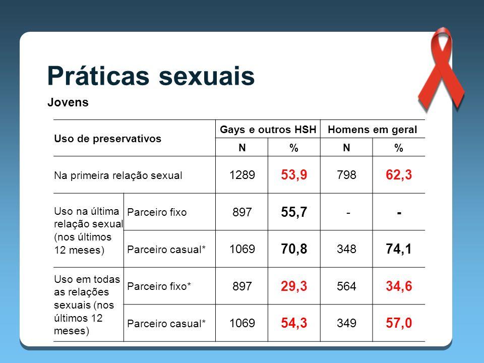 Práticas sexuais Jovens Uso de preservativos Gays e outros HSHHomens em geral N%N% Na primeira relação sexual 1289 53,9 798 62,3 Uso na última relação sexual (nos últimos 12 meses) Parceiro fixo 897 55,7 - - Parceiro casual* 1069 70,8 348 74,1 Uso em todas as relações sexuais (nos últimos 12 meses) Parceiro fixo* 897 29,3 564 34,6 Parceiro casual* 1069 54,3 349 57,0 * Não é estatisticamente significativo.