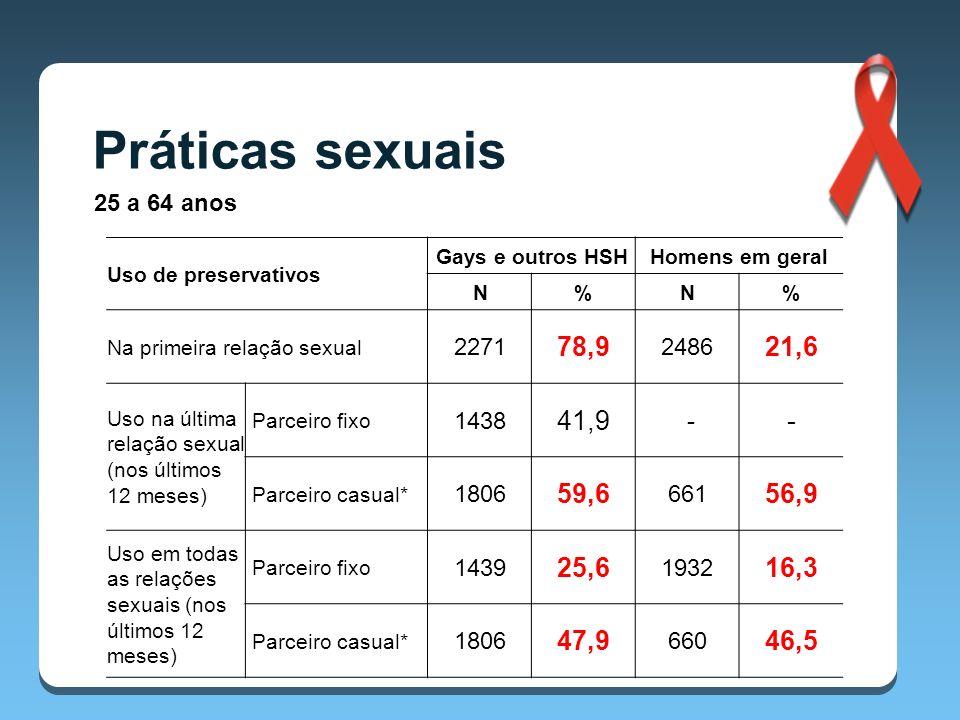 Práticas sexuais 25 a 64 anos Uso de preservativos Gays e outros HSHHomens em geral N%N% Na primeira relação sexual 2271 78,9 2486 21,6 Uso na última relação sexual (nos últimos 12 meses) Parceiro fixo 1438 41,9 - - Parceiro casual* 1806 59,6 661 56,9 Uso em todas as relações sexuais (nos últimos 12 meses) Parceiro fixo 1439 25,6 1932 16,3 Parceiro casual* 1806 47,9 660 46,5 * Não é estatisticamente significativo