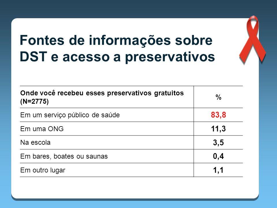 Onde você recebeu esses preservativos gratuitos (N=2775) % Em um serviço público de saúde 83,8 Em uma ONG 11,3 Na escola 3,5 Em bares, boates ou saunas 0,4 Em outro lugar 1,1 Fontes de informações sobre DST e acesso a preservativos
