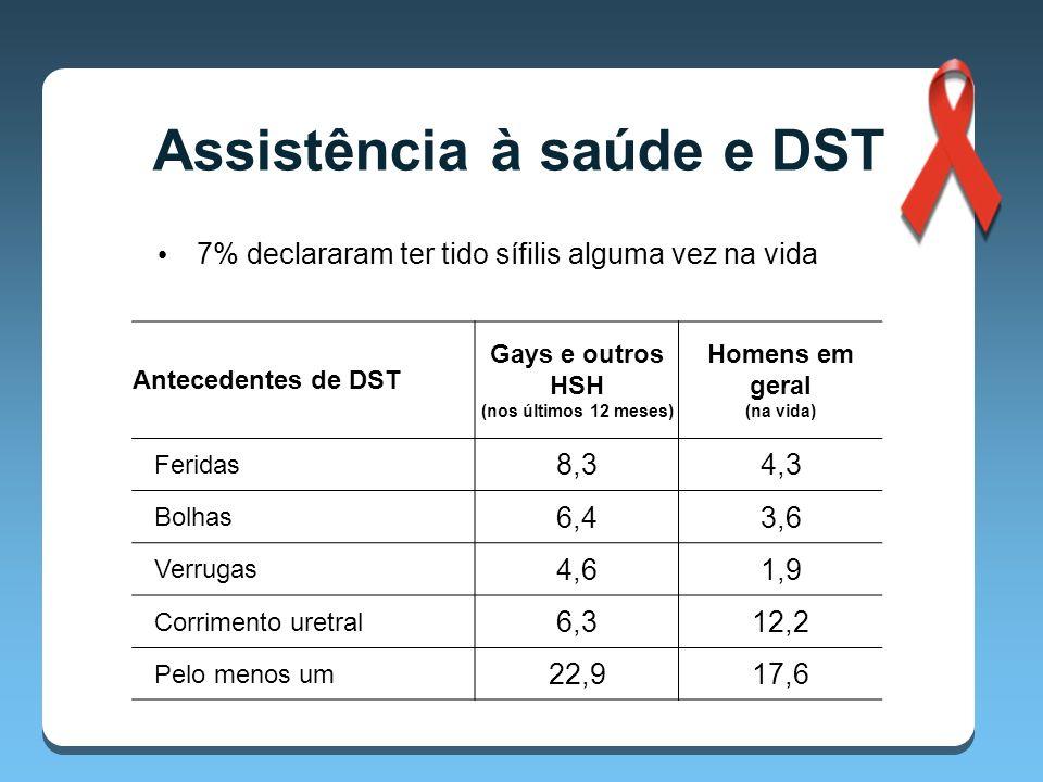 7% declararam ter tido sífilis alguma vez na vida Assistência à saúde e DST Antecedentes de DST Gays e outros HSH (nos últimos 12 meses) Homens em geral (na vida) Feridas 8,34,3 Bolhas 6,43,6 Verrugas 4,61,9 Corrimento uretral 6,312,2 Pelo menos um 22,917,6