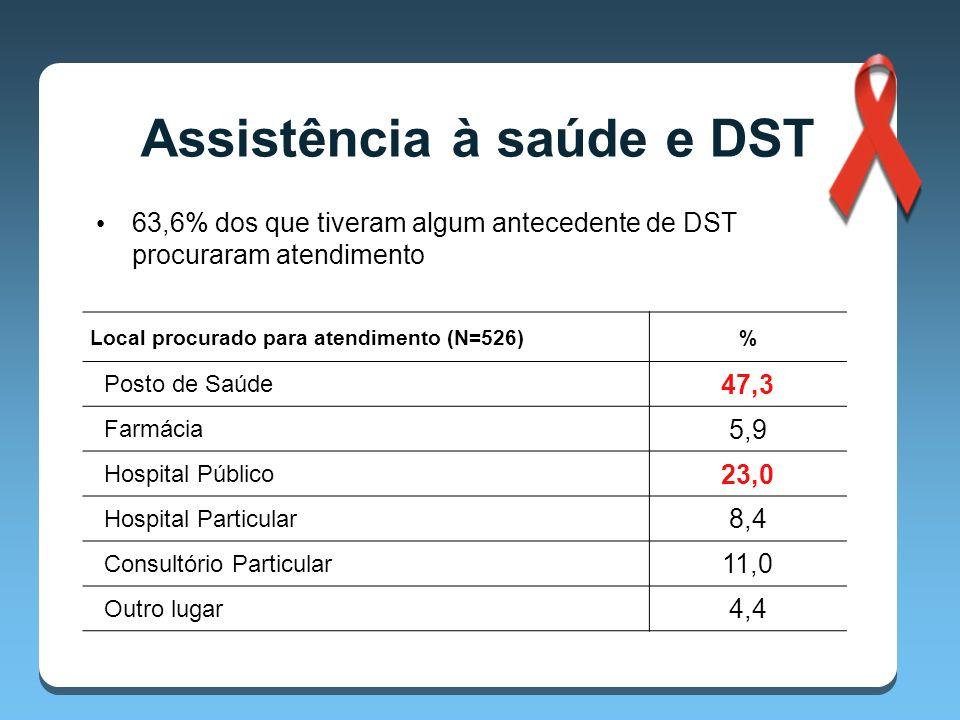 63,6% dos que tiveram algum antecedente de DST procuraram atendimento Local procurado para atendimento (N=526)% Posto de Saúde 47,3 Farmácia 5,9 Hospital Público 23,0 Hospital Particular 8,4 Consultório Particular 11,0 Outro lugar 4,4 Assistência à saúde e DST