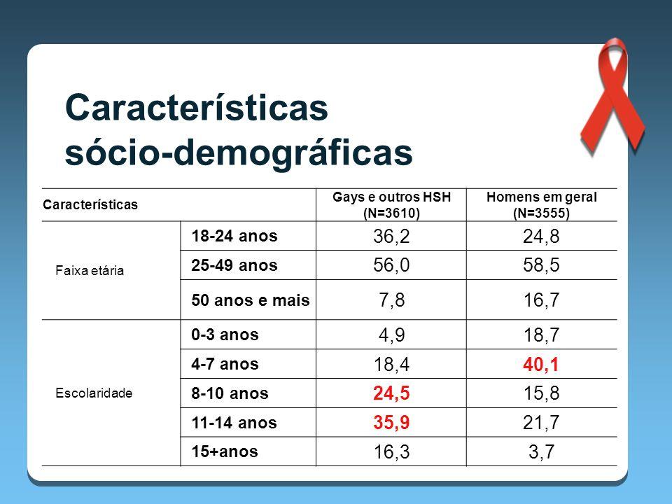 Características Gays e outros HSH (N=3610) Homens em geral (N=3555) Faixa etária 18-24 anos 36,224,8 25-49 anos 56,058,5 50 anos e mais 7,816,7 Escolaridade 0-3 anos 4,918,7 4-7 anos 18,440,1 8-10 anos 24,515,8 11-14 anos 35,921,7 15+anos 16,33,7 Características sócio-demográficas