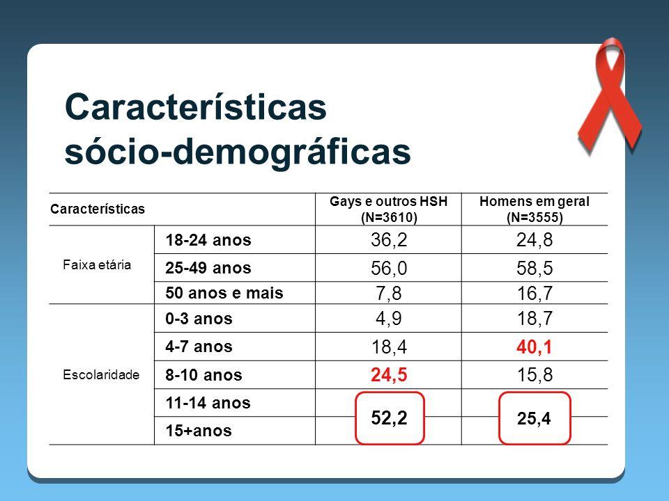 Características Gays e outros HSH (N=3610) Homens em geral (N=3555) Faixa etária 18-24 anos 36,224,8 25-49 anos 56,058,5 50 anos e mais 7,816,7 Escolaridade 0-3 anos 4,918,7 4-7 anos 18,440,1 8-10 anos 24,515,8 11-14 anos 35,921,7 15+anos 16,33,7 Características sócio-demográficas 52,2 25,4